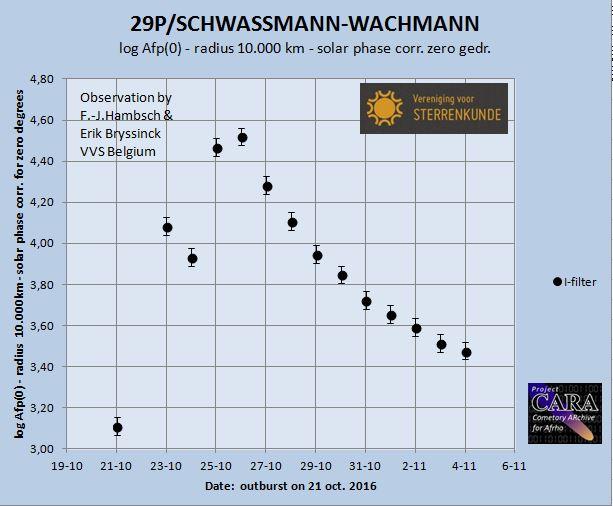 double outburst of comet 29P/SCHWASSMANN-WACHMANN