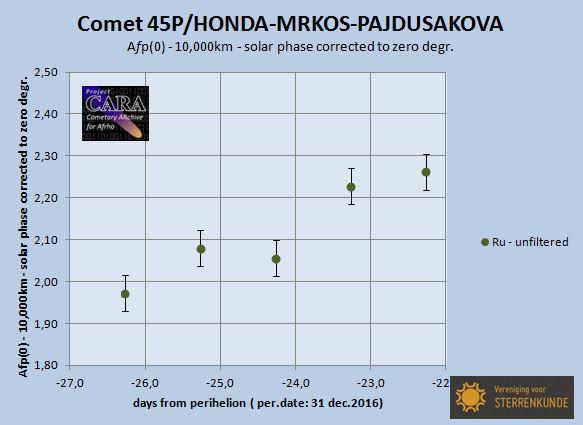 comet 45P/HONDA-MRKOS-PAJDUSAKOVA - Afp data