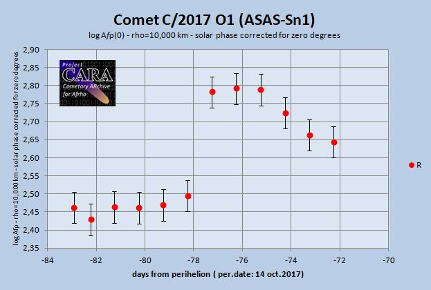 Af(rho) graph comet C/2017 O1 (ASAS-Sn1) - first outburst after detection of this comet