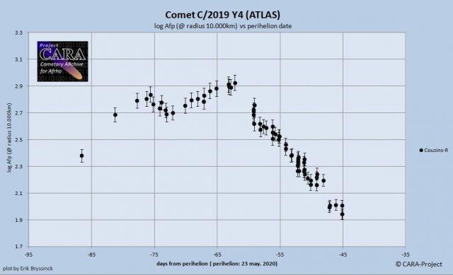C/2019 Y4 (ATLAS) log-afrho plot by Erik Brsyssinck - updated April 14, 2020